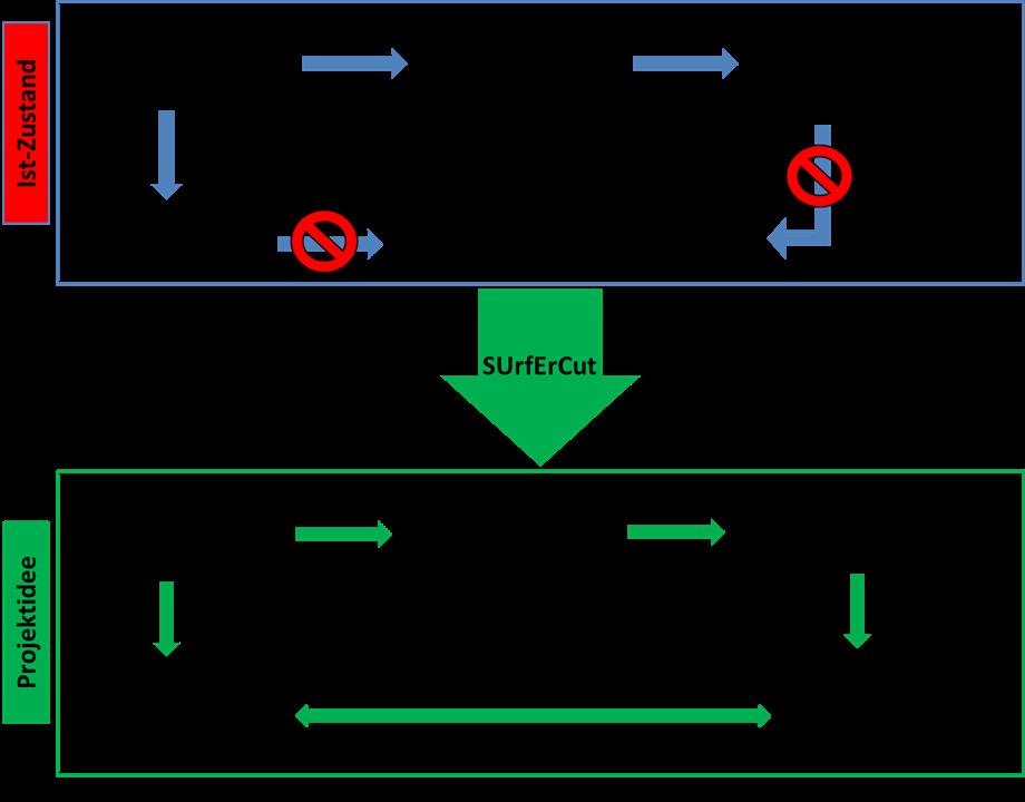 SUrfErCut schema